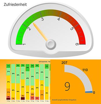 gaugemeters_zufriedenheit
